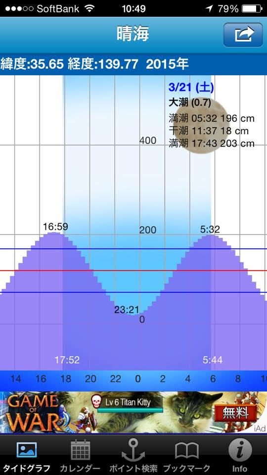 横にスライドしていくだけで1週間先までは次々と見ていける潮汐表(タイドグラフ)