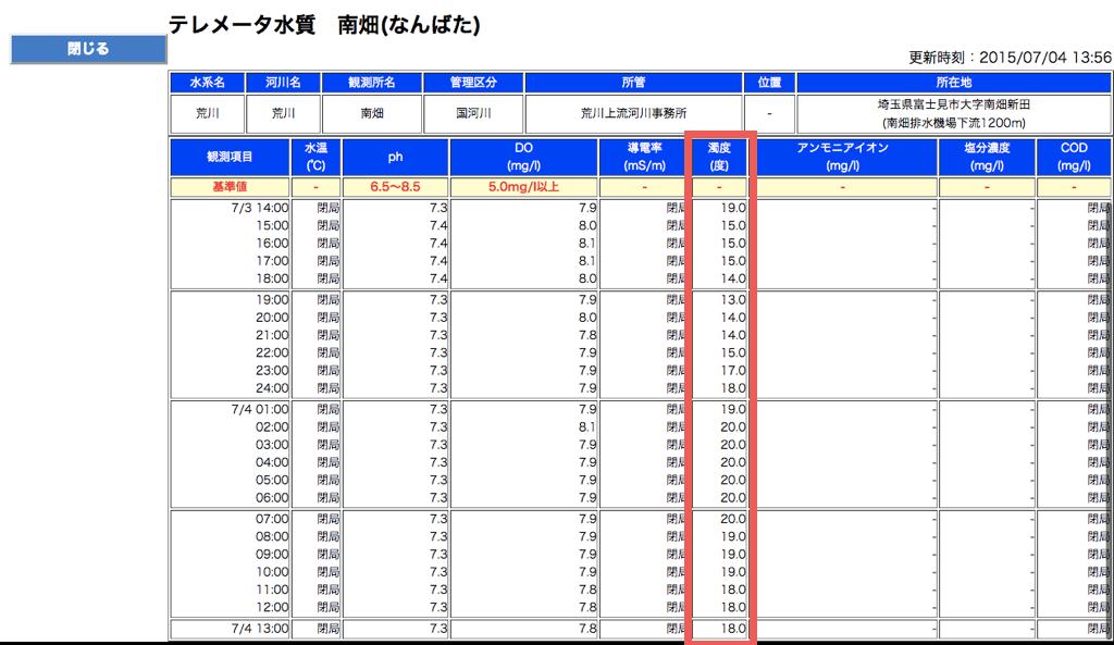 国土交通省【川の防災情報】テレメータ水質(南畑)の画面